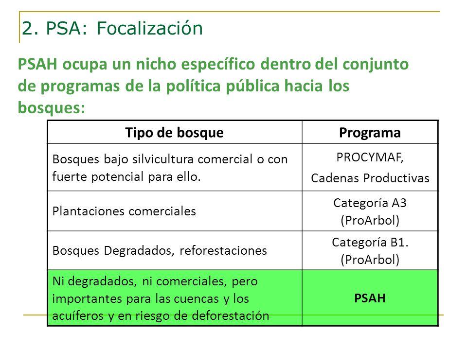 PSAH ocupa un nicho específico dentro del conjunto de programas de la política pública hacia los bosques: Tipo de bosquePrograma Bosques bajo silvicul