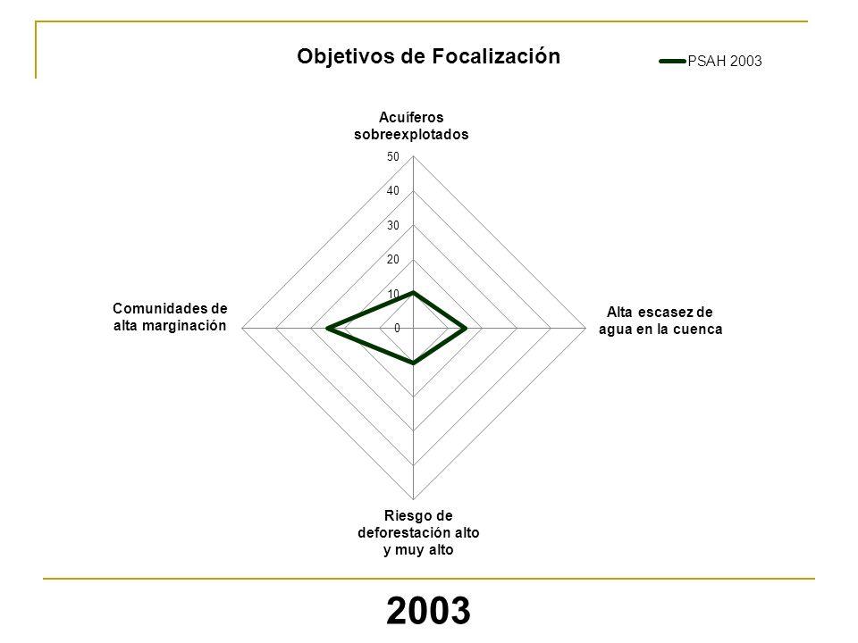 2003 Riesgo de deforestación alto y muy alto Alta escasez de agua en la cuenca Comunidades de alta marginación Acuíferos sobreexplotados Objetivos de