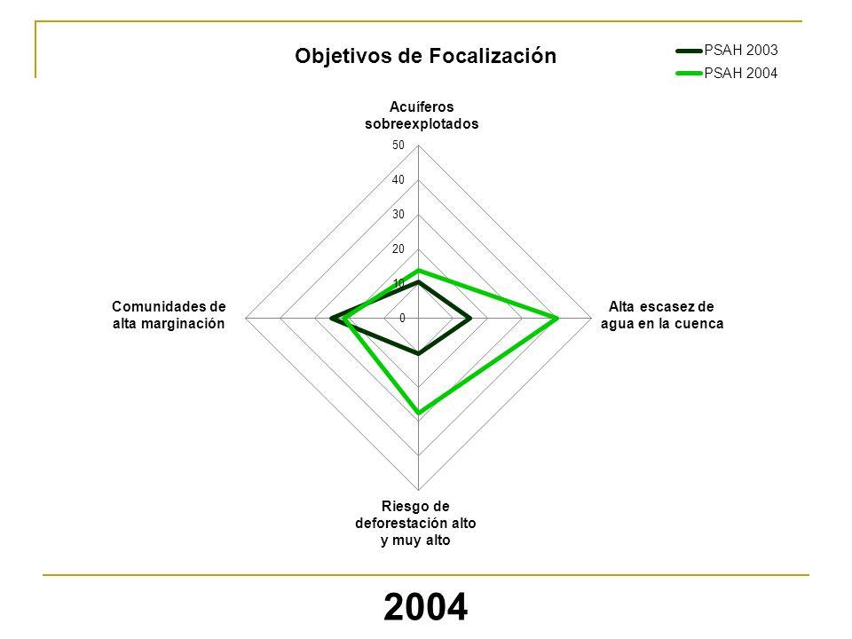 Comunidades de alta marginación Alta escasez de agua en la cuenca Acuíferos sobreexplotados Riesgo de deforestación alto y muy alto 2004