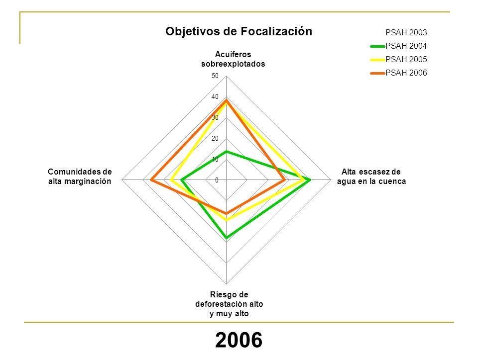 Acuíferos sobreexplotados Objetivos de Focalización Comunidades de alta marginación Alta escasez de agua en la cuenca Riesgo de deforestación alto y m