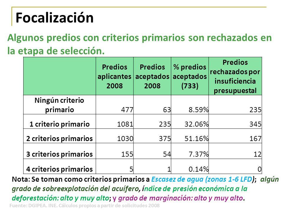 Focalización Predios aplicantes 2008 Predios aceptados 2008 % predios aceptados (733) Predios rechazados por insuficiencia presupuestal Ningún criteri