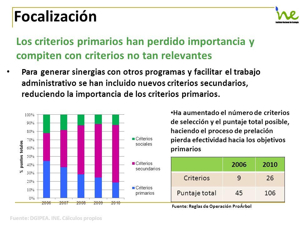 Los criterios primarios han perdido importancia y compiten con criterios no tan relevantes Focalización Para generar sinergias con otros programas y f
