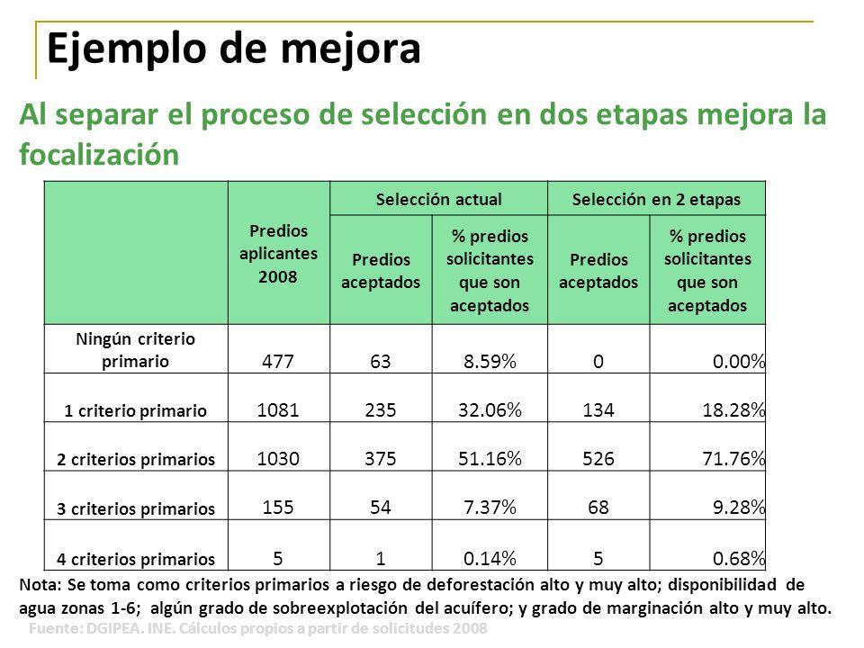 Ejemplo de mejora Predios aplicantes 2008 Selección actualSelección en 2 etapas Predios aceptados % predios solicitantes que son aceptados Predios ace