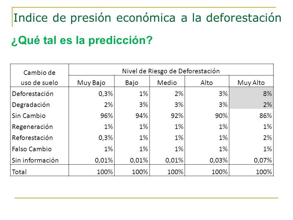 Cambio de uso de suelo Nivel de Riesgo de Deforestación Muy BajoBajoMedioAltoMuy Alto Deforestación0,3%1%2%3%8% Degradación2%3% 2% Sin Cambio96%94%92%