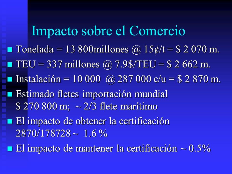 Impacto sobre el Comercio Tonelada = 13 800millones @ 15¢/t = $ 2 070 m. Tonelada = 13 800millones @ 15¢/t = $ 2 070 m. TEU = 337 millones @ 7.9$/TEU