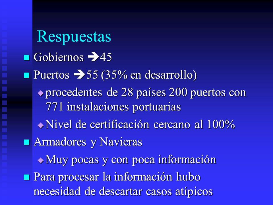 Respuestas Gobiernos 45 Gobiernos 45 Puertos 55 (35% en desarrollo) Puertos 55 (35% en desarrollo) procedentes de 28 países 200 puertos con 771 instal