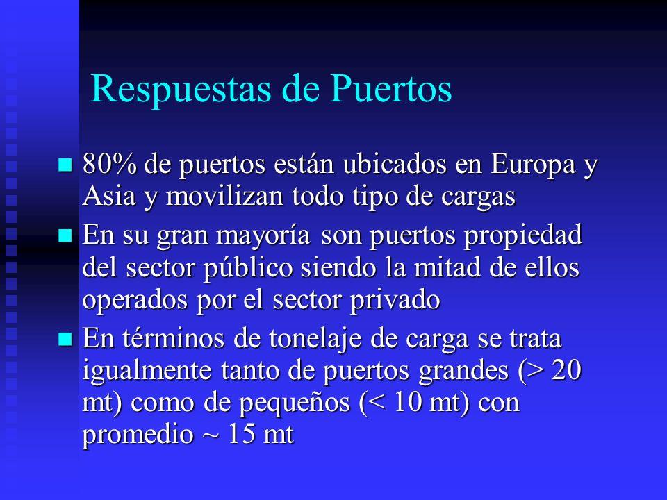 Respuestas de Puertos 80% de puertos están ubicados en Europa y Asia y movilizan todo tipo de cargas 80% de puertos están ubicados en Europa y Asia y
