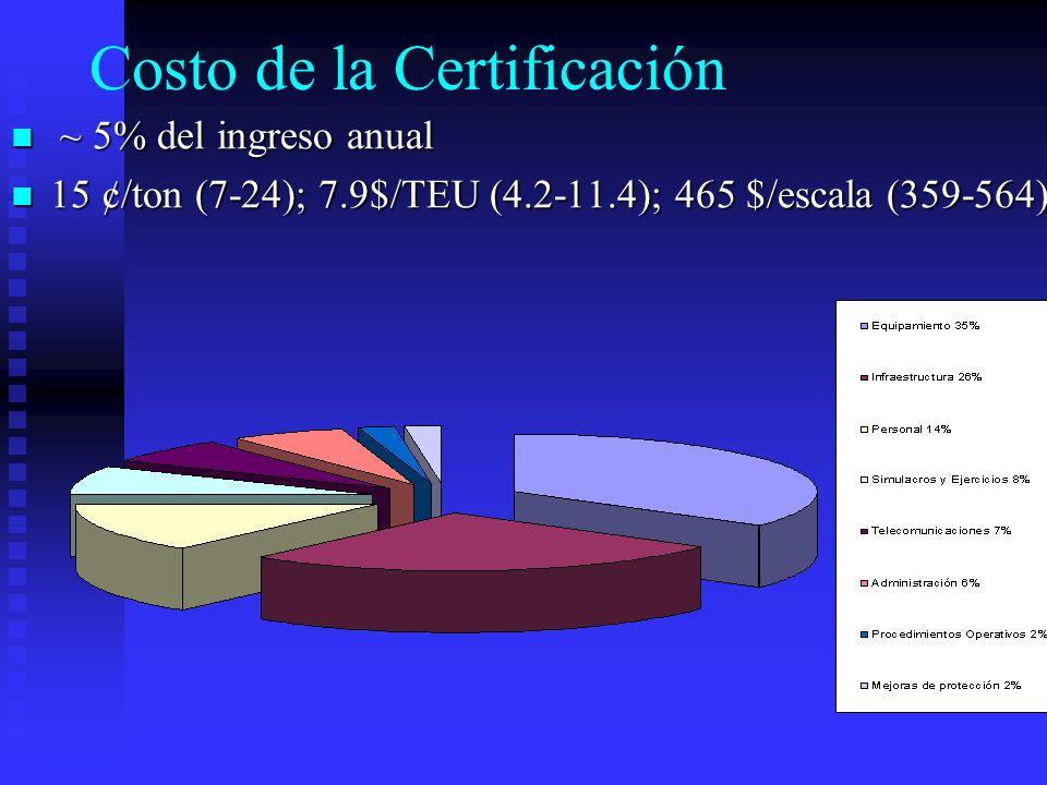 Costo Anual de Mantener Certificación ~ 2% del ingreso anual (1-3) ~ 2% del ingreso anual (1-3) 5 ¢/ton (3-6); 2 $/TEU (1.5-2.5); 190 $/escala (132-244) 5 ¢/ton (3-6); 2 $/TEU (1.5-2.5); 190 $/escala (132-244)