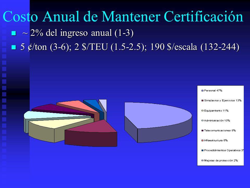 Costo Anual de Mantener Certificación ~ 2% del ingreso anual (1-3) ~ 2% del ingreso anual (1-3) 5 ¢/ton (3-6); 2 $/TEU (1.5-2.5); 190 $/escala (132-24