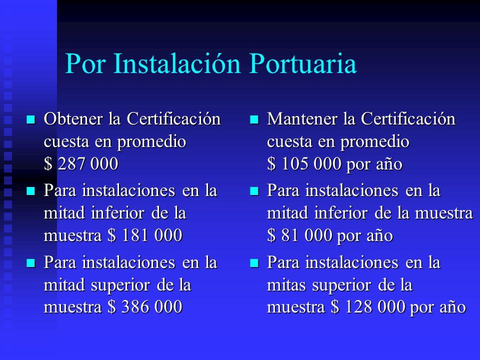 Por Instalación Portuaria Obtener la Certificación cuesta en promedio $ 287 000 Obtener la Certificación cuesta en promedio $ 287 000 Para instalacion