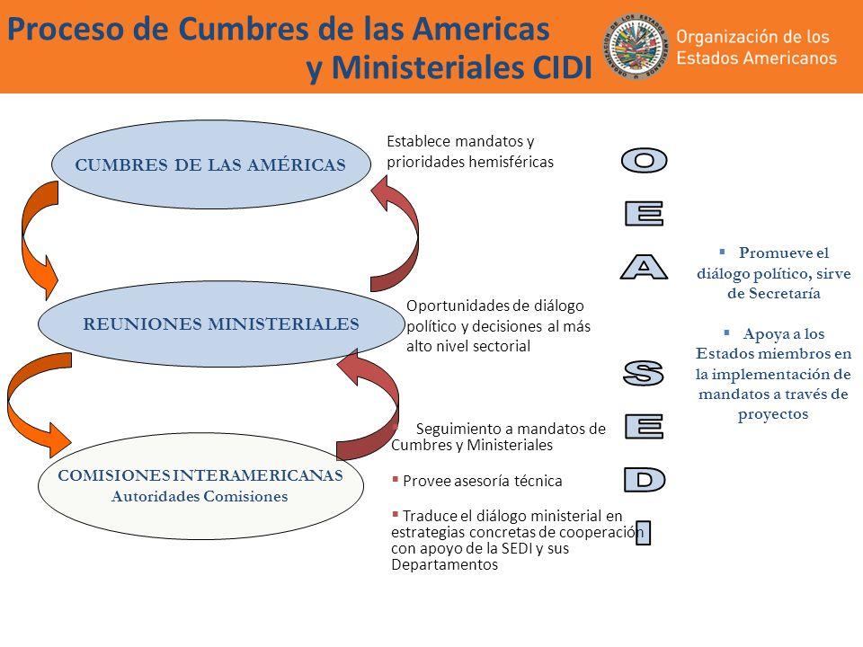 Proceso de Cumbres de las Americas y Ministeriales CIDI CUMBRES DE LAS AMÉRICAS REUNIONES MINISTERIALES COMISIONES INTERAMERICANAS Autoridades Comisio
