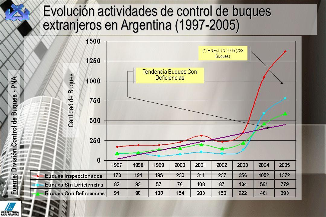 Tendencia Buques Con Deficiencias (*) ENE/JUN 2005 (783 Buques) Cantidad de Buques Evolución actividades de control de buques extranjeros en Argentina
