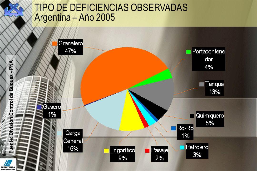TIPO DE DEFICIENCIAS OBSERVADAS Argentina – Año 2005 Fuente: División Control de Buques - PNA