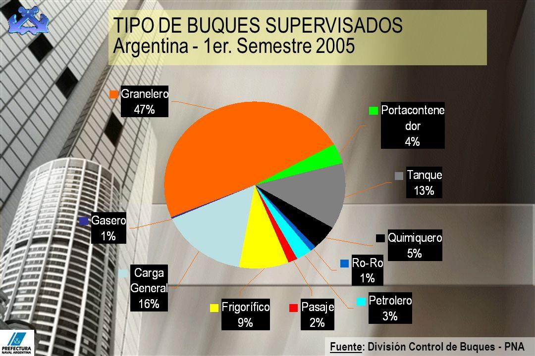 TIPO DE BUQUES SUPERVISADOS Argentina - 1er. Semestre 2005 Fuente: División Control de Buques - PNA