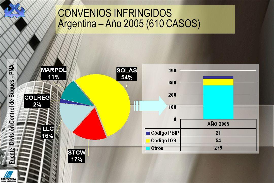 CONVENIOS INFRINGIDOS Argentina – Año 2005 (610 CASOS) Fuente: División Control de Buques - PNA