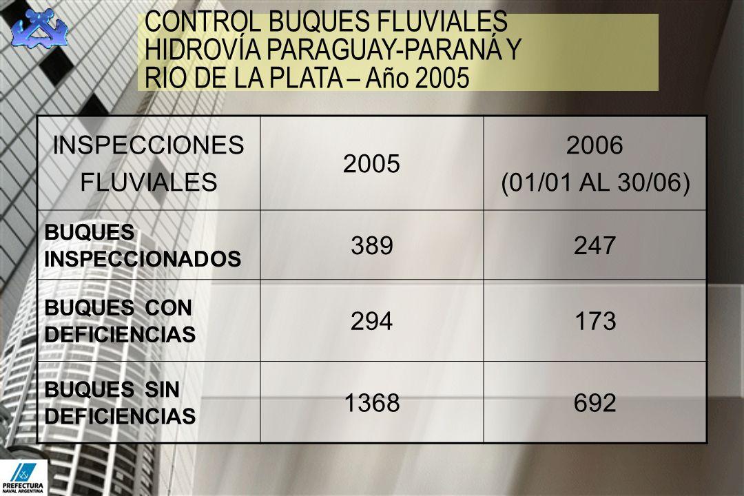 CONTROL BUQUES FLUVIALES HIDROVÍA PARAGUAY-PARANÁ Y RIO DE LA PLATA – Año 2005 INSPECCIONES FLUVIALES 2005 2006 (01/01 AL 30/06) BUQUES INSPECCIONADOS