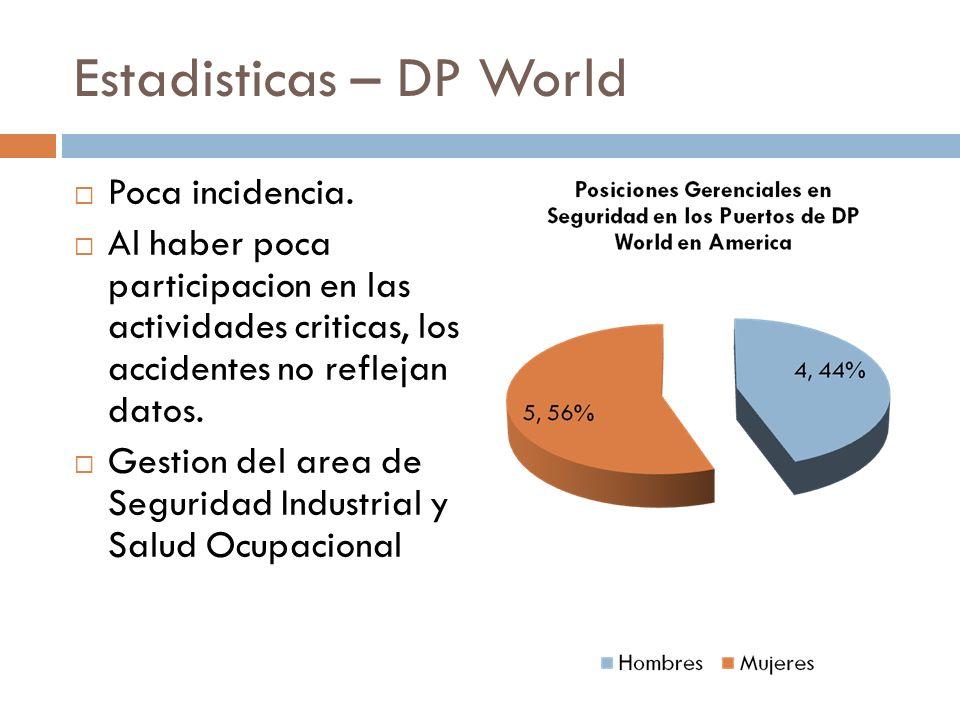 Estadisticas – DP World Poca incidencia. Al haber poca participacion en las actividades criticas, los accidentes no reflejan datos. Gestion del area d