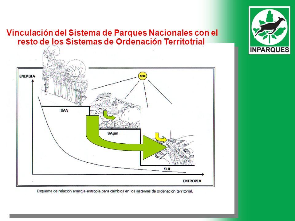 Vinculación del Sistema de Parques Nacionales con el resto de los Sistemas de Ordenación Territotrial