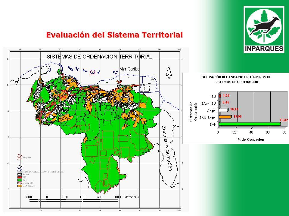 . Evaluación del Sistema Territorial