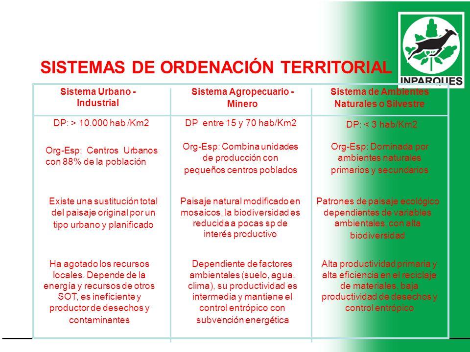 SISTEMAS DE ORDENACIÓN TERRITORIAL Sistema Urbano - Industrial Sistema Agropecuario - Minero Sistema de Ambientes Naturales o Silvestre DP: > 10.000 h