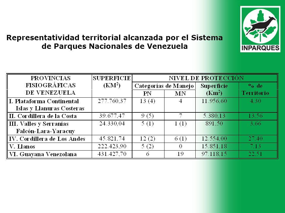 . Representatividad territorial alcanzada por el Sistema de Parques Nacionales de Venezuela
