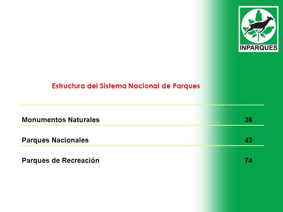 Estructura del Sistema Nacional de Parques Monumentos Naturales36 Parques Nacionales43 Parques de Recreación74