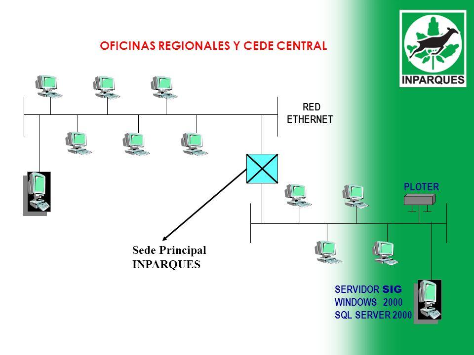 RED ETHERNET SERVIDOR SIG WINDOWS 2000 SQL SERVER 2000 PLOTER Sede Principal INPARQUES OFICINAS REGIONALES Y CEDE CENTRAL