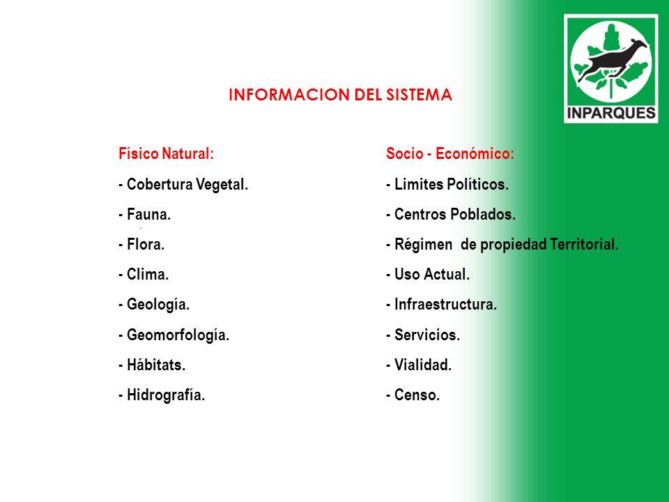 . INFORMACION DEL SISTEMA Físico Natural:Socio - Económico: - Cobertura Vegetal. - Limites Políticos. - Fauna.- Centros Poblados. - Flora.- Régimen de