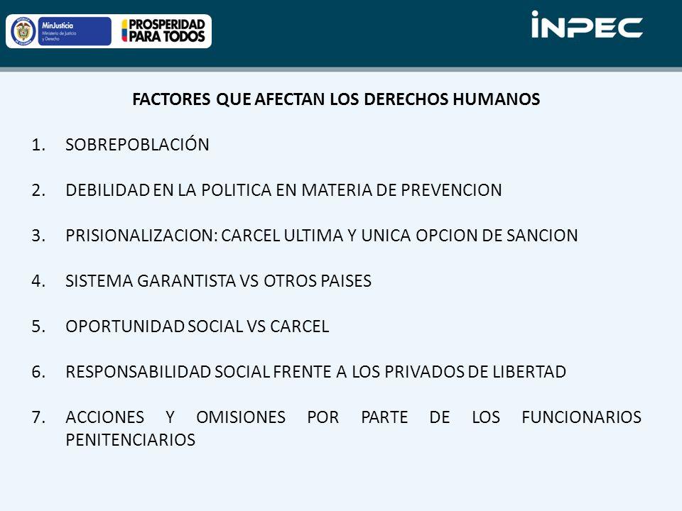 FACTORES QUE AFECTAN LOS DERECHOS HUMANOS 1.SOBREPOBLACIÓN 2.DEBILIDAD EN LA POLITICA EN MATERIA DE PREVENCION 3.PRISIONALIZACION: CARCEL ULTIMA Y UNICA OPCION DE SANCION 4.SISTEMA GARANTISTA VS OTROS PAISES 5.OPORTUNIDAD SOCIAL VS CARCEL 6.RESPONSABILIDAD SOCIAL FRENTE A LOS PRIVADOS DE LIBERTAD 7.ACCIONES Y OMISIONES POR PARTE DE LOS FUNCIONARIOS PENITENCIARIOS