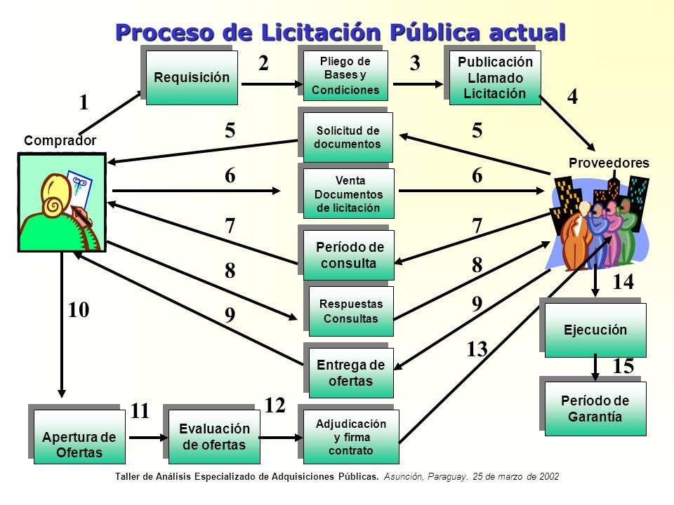 Proceso de Licitación Pública actual Pliego de Bases y Condiciones Publicación Llamado Licitación Solicitud de documentos Solicitud de documentos Vent