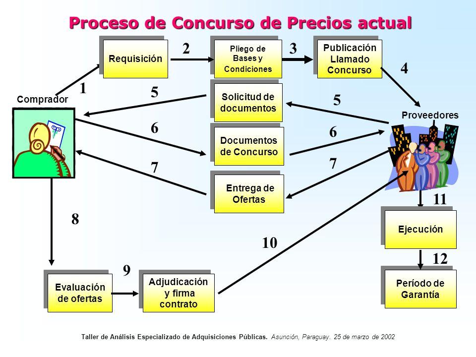 Proceso de Concurso de Precios actual Pliego de Bases y Condiciones Publicación Llamado Concurso Solicitud de documentos Solicitud de documentos Docum