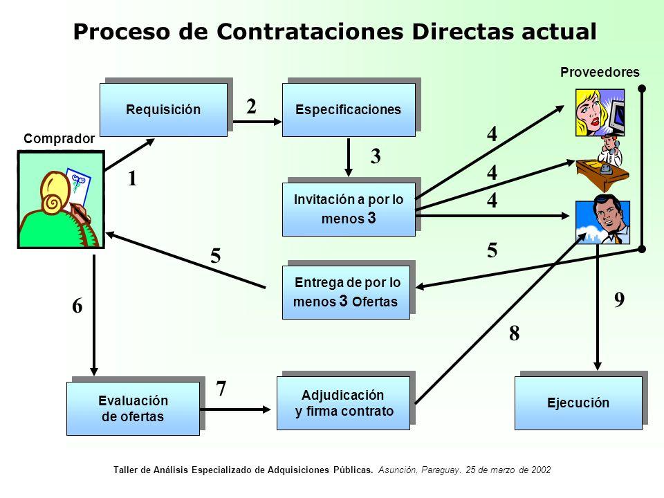 Proceso de Contrataciones Directas actual Especificaciones Invitación a por lo menos 3 Adjudicación y firma contrato Adjudicación y firma contrato Eva
