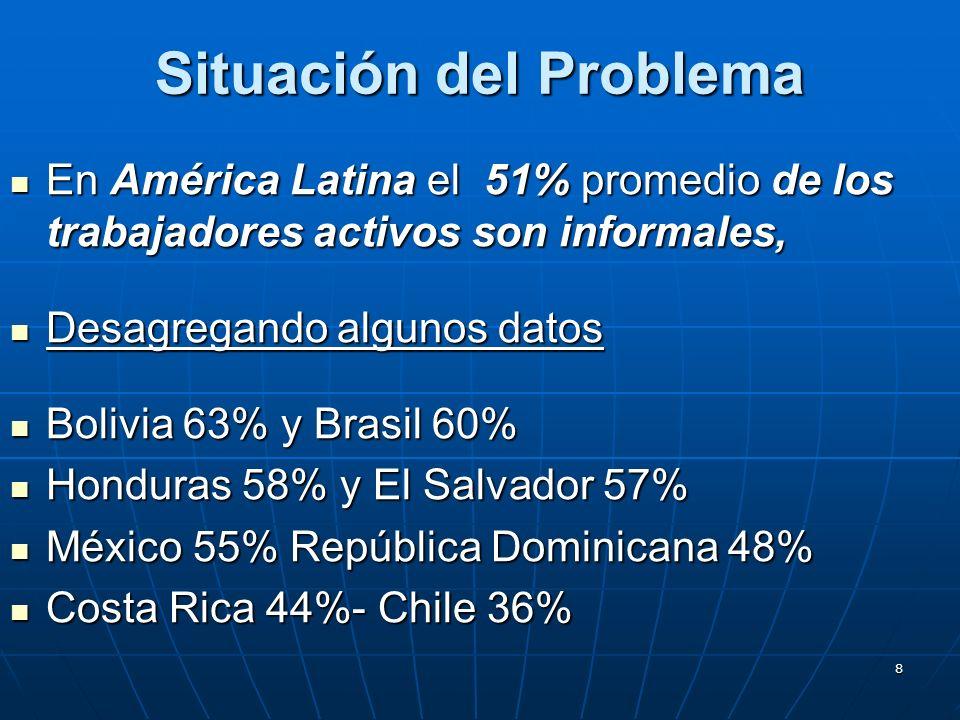 8 Situación del Problema En América Latina el 51% promedio de los trabajadores activos son informales, En América Latina el 51% promedio de los trabajadores activos son informales, Desagregando algunos datos Desagregando algunos datos Bolivia 63% y Brasil 60% Bolivia 63% y Brasil 60% Honduras 58% y El Salvador 57% Honduras 58% y El Salvador 57% México 55% República Dominicana 48% México 55% República Dominicana 48% Costa Rica 44%- Chile 36% Costa Rica 44%- Chile 36%