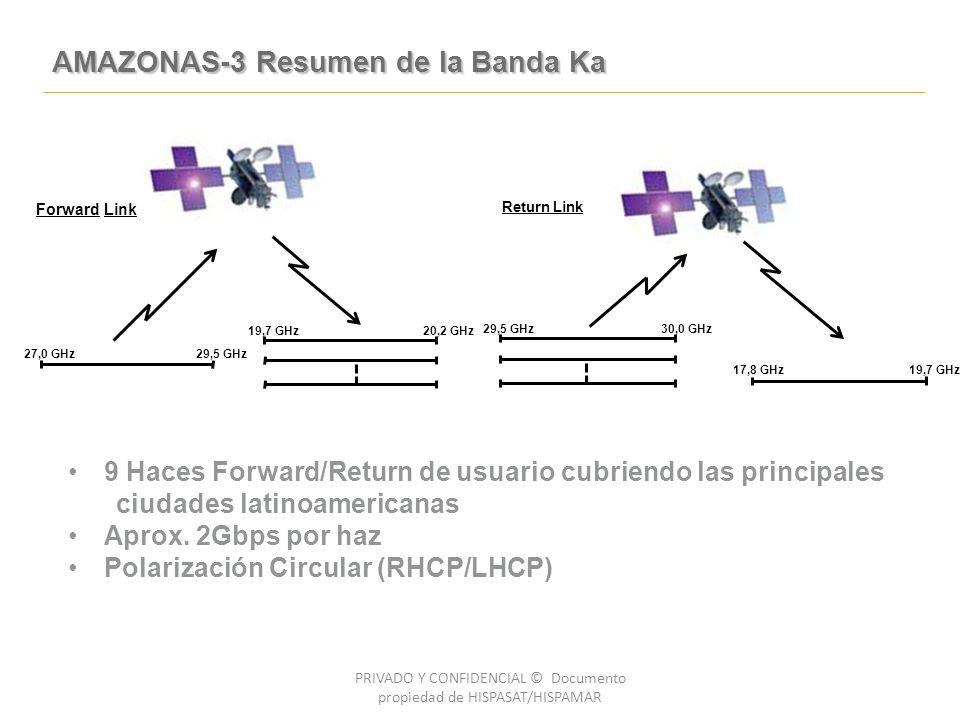 AMAZONAS-3 Resumen de la Banda Ka PRIVADO Y CONFIDENCIAL © Documento propiedad de HISPASAT/HISPAMAR 9 Haces Forward/Return de usuario cubriendo las principales ciudades latinoamericanas Aprox.