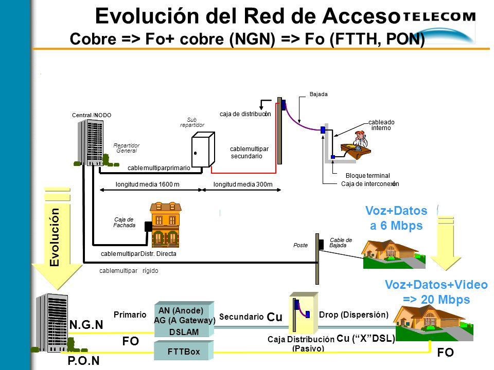 1 Evolución del Red de Acceso Cobre => Fo+ cobre (NGN) => Fo (FTTH, PON)
