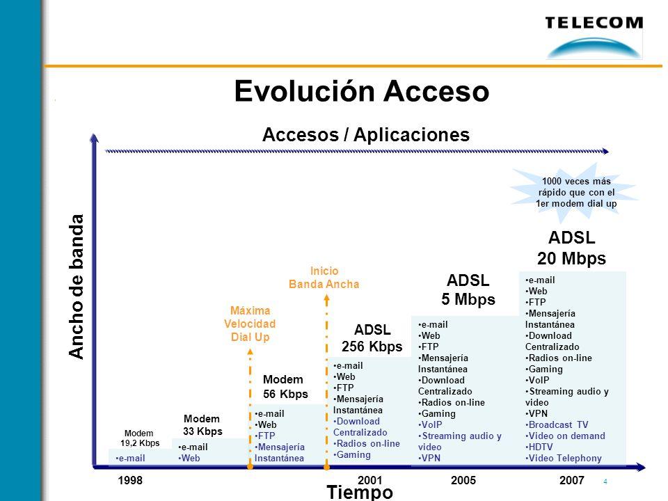 4 Evolución Acceso Accesos / Aplicaciones Ancho de banda Modem 19,2 Kbps Modem 33 Kbps Modem 56 Kbps ADSL 256 Kbps ADSL 5 Mbps e-mail Web FTP Mensajer