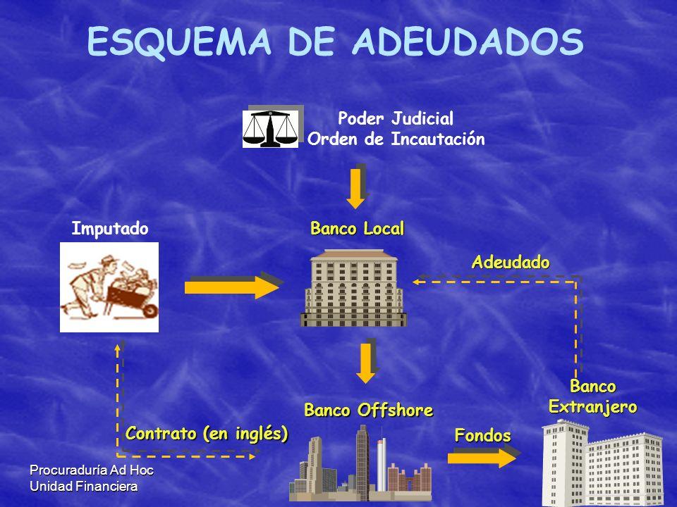 Procuraduría Ad Hoc Unidad Financiera Contrato (en inglés) Imputado Poder Judicial Orden de Incautación Banco Extranjero Fondos Adeudado Banco Local B