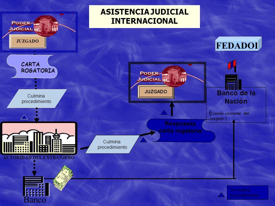 ASISTENCIA JUDICIAL INTERNACIONAL AUTORIDAD DEL EXTRANJERO CARTA ROGATORIA Banco Culmina procedimiento JUZGADO Respuesta carta rogatoria Culmina proce