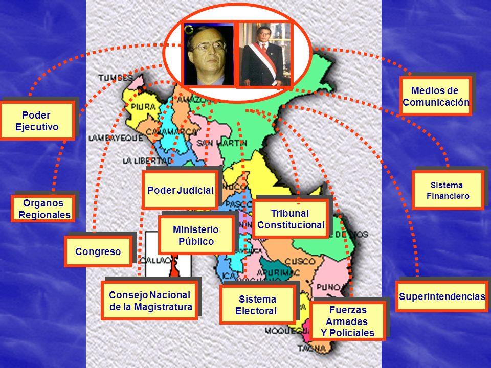 Congreso Sistema Electoral Sistema Electoral Sistema Financiero Sistema Financiero Medios de Comunicación Medios de Comunicación Consejo Nacional de l