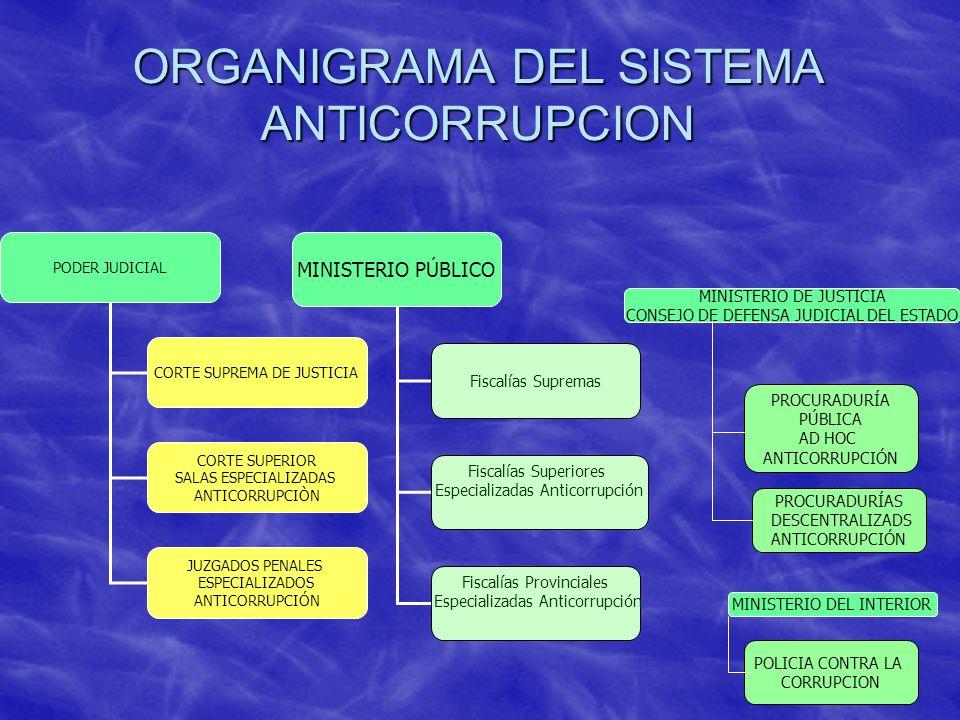 ORGANIGRAMA DEL SISTEMA ANTICORRUPCION MINISTERIO PÚBLICO Fiscalías Supremas Fiscalías Superiores Especializadas Anticorrupción Fiscalías Provinciales