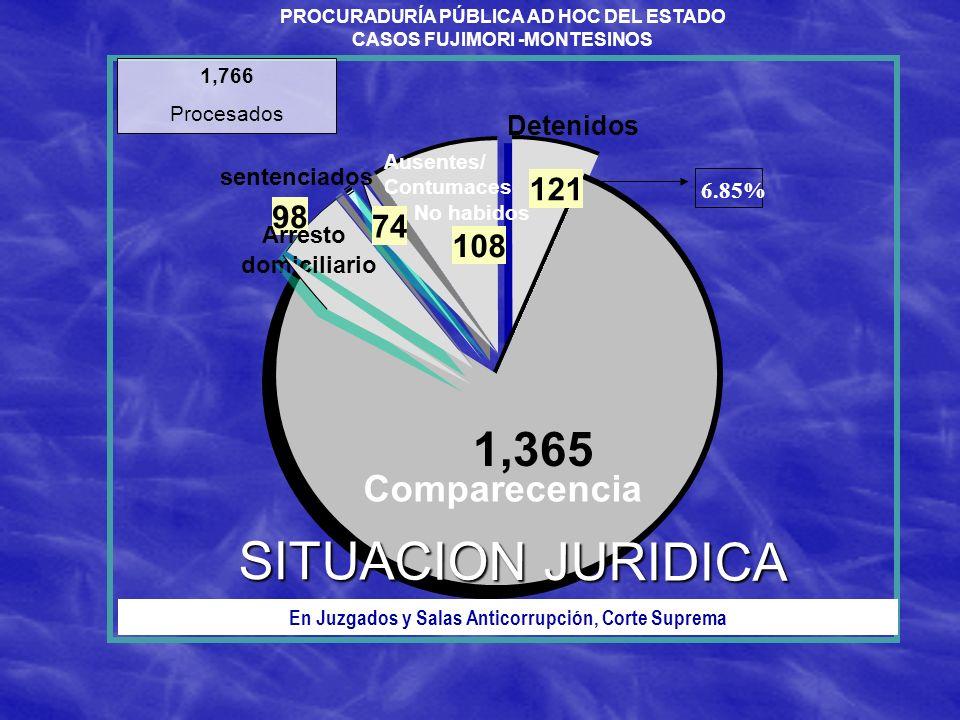 121 1,365 98 108 Detenidos Comparecencia Ausentes/ Contumaces No habidos SITUACION JURIDICA 1,766 Procesados Arresto domiciliario En Juzgados y Salas