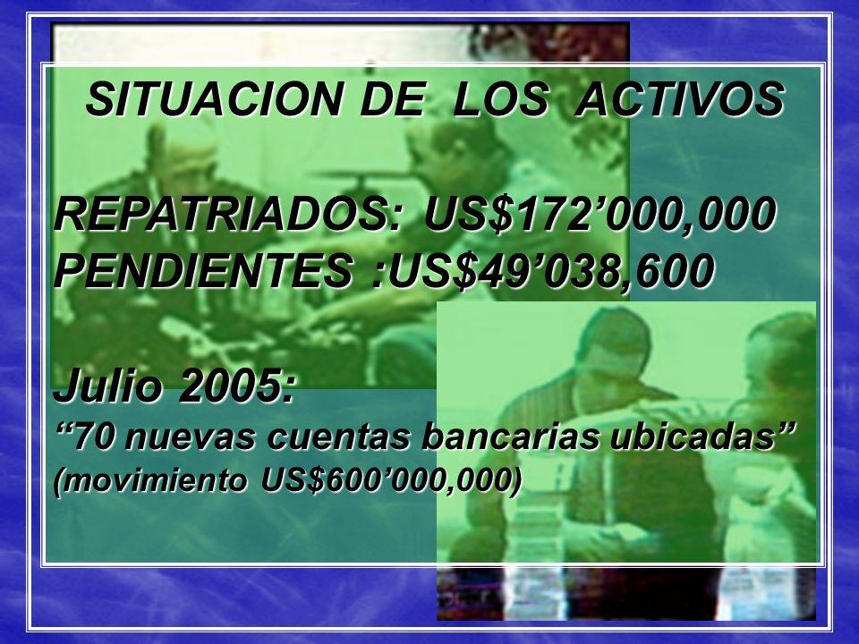 SITUACION DE LOS ACTIVOS REPATRIADOS: US$172000,000 PENDIENTES :US$49038,600 Julio 2005: 70 nuevas cuentas bancarias ubicadas (movimiento US$600000,00