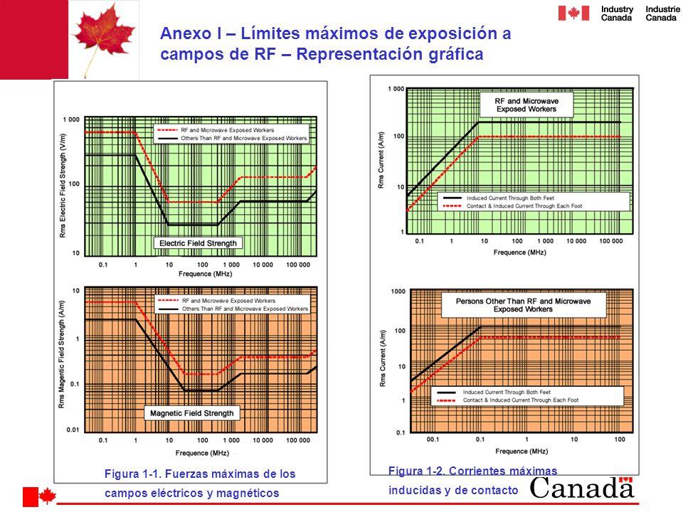 Anexo I – Límites máximos de exposición a campos de RF – Representación gráfica Figura 1-1. Fuerzas máximas de los campos eléctricos y magnéticos Figu