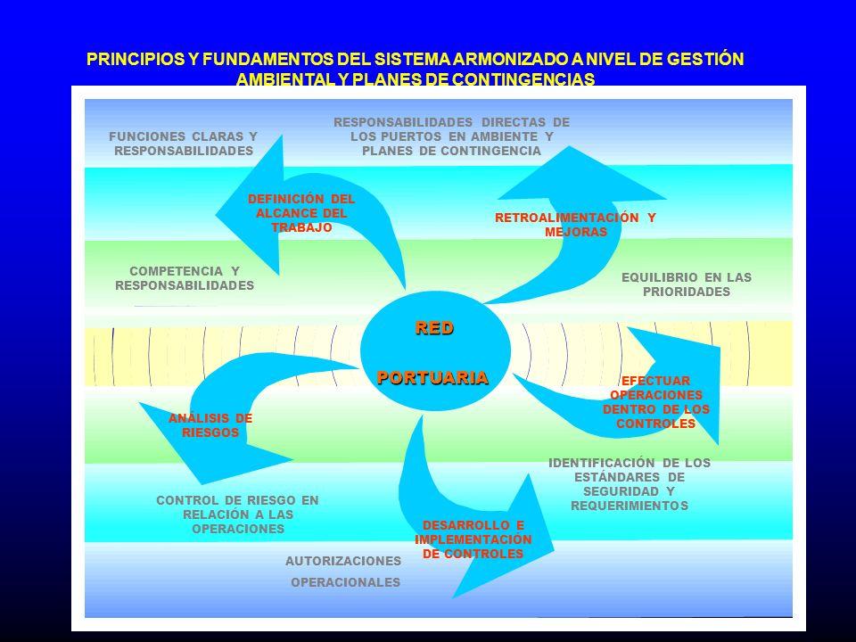 DEFINICIÓN DEL ALCANCE DEL TRABAJO DESARROLLO E IMPLEMENTACIÓN DE CONTROLES EFECTUAR OPERACIONES DENTRO DE LOS CONTROLES ANÁLISIS DE RIESGOS RETROALIM