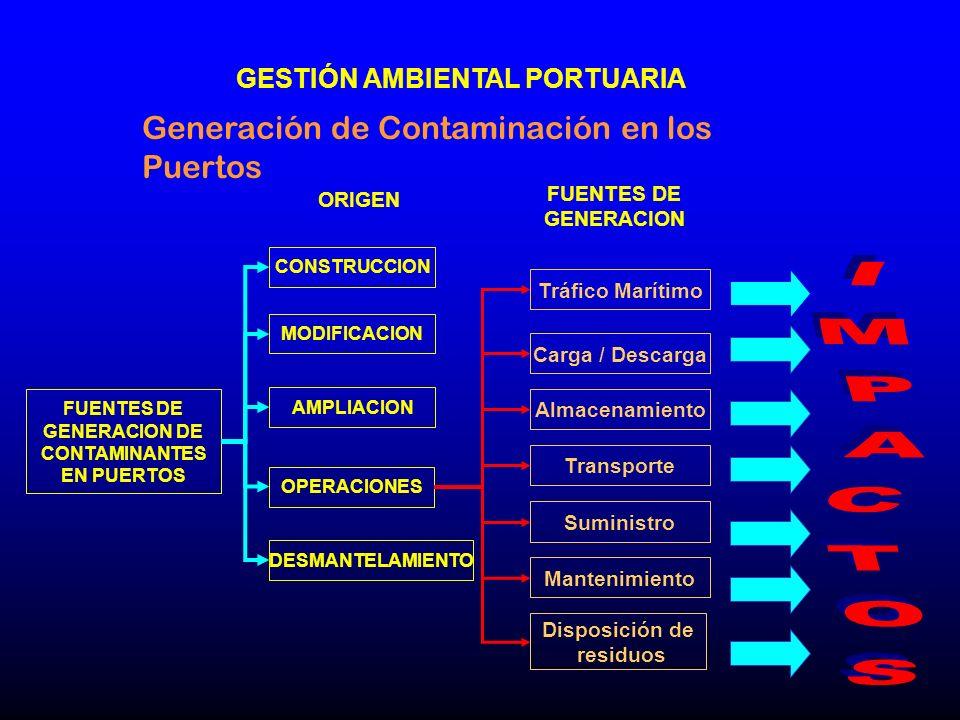 GESTIÓN AMBIENTAL PORTUARIA ORIGEN FUENTES DE GENERACION Generación de Contaminación en los Puertos FUENTES DE GENERACION DE CONTAMINANTES EN PUERTOS