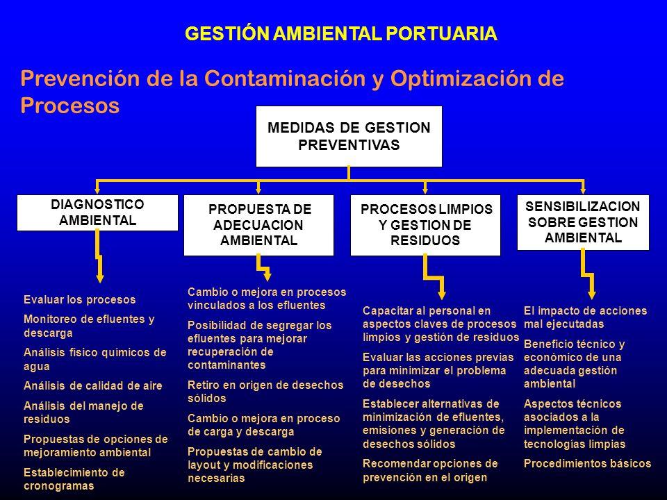 Prevención de la Contaminación y Optimización de Procesos MEDIDAS DE GESTION PREVENTIVAS DIAGNOSTICO AMBIENTAL PROPUESTA DE ADECUACION AMBIENTAL PROCE