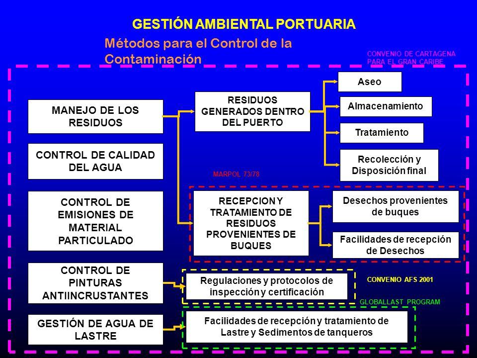 Métodos para el Control de la Contaminación MANEJO DE LOS RESIDUOS CONTROL DE CALIDAD DEL AGUA CONTROL DE EMISIONES DE MATERIAL PARTICULADO CONTROL DE