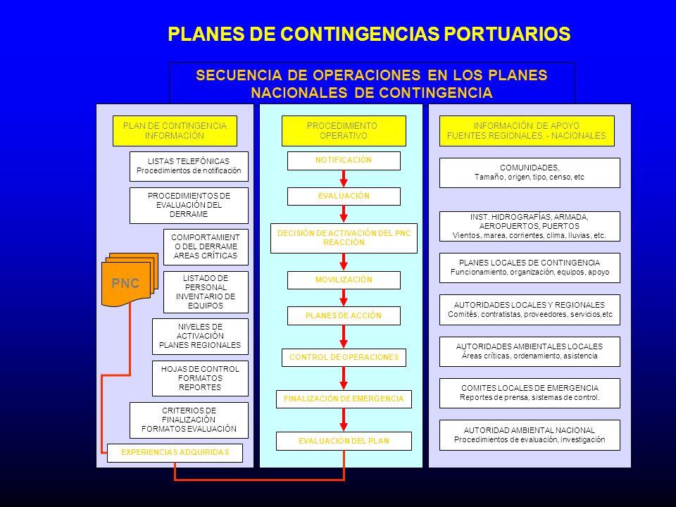 PLANES DE CONTINGENCIAS PORTUARIOS SECUENCIA DE OPERACIONES EN LOS PLANES NACIONALES DE CONTINGENCIA PLAN DE CONTINGENCIA INFORMACIÓN PROCEDIMIENTO OP
