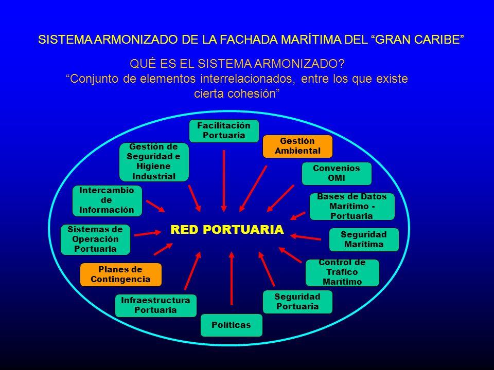 DEFINICIÓN DEL ALCANCE DEL TRABAJO DESARROLLO E IMPLEMENTACIÓN DE CONTROLES EFECTUAR OPERACIONES DENTRO DE LOS CONTROLES ANÁLISIS DE RIESGOS RETROALIMENTACIÓN Y MEJORAS COMPETENCIA Y RESPONSABILIDADES CONTROL DE RIESGO EN RELACIÓN A LAS OPERACIONES IDENTIFICACIÓN DE LOS ESTÁNDARES DE SEGURIDAD Y REQUERIMIENTOS EQUILIBRIO EN LAS PRIORIDADES AUTORIZACIONES OPERACIONALES RESPONSABILIDADES DIRECTAS DE LOS PUERTOS EN AMBIENTE Y PLANES DE CONTINGENCIA FUNCIONES CLARAS Y RESPONSABILIDADES PRINCIPIOS Y FUNDAMENTOS DEL SISTEMA ARMONIZADO A NIVEL DE GESTIÓN AMBIENTAL Y PLANES DE CONTINGENCIAS RED RED PORTUARIA PORTUARIA