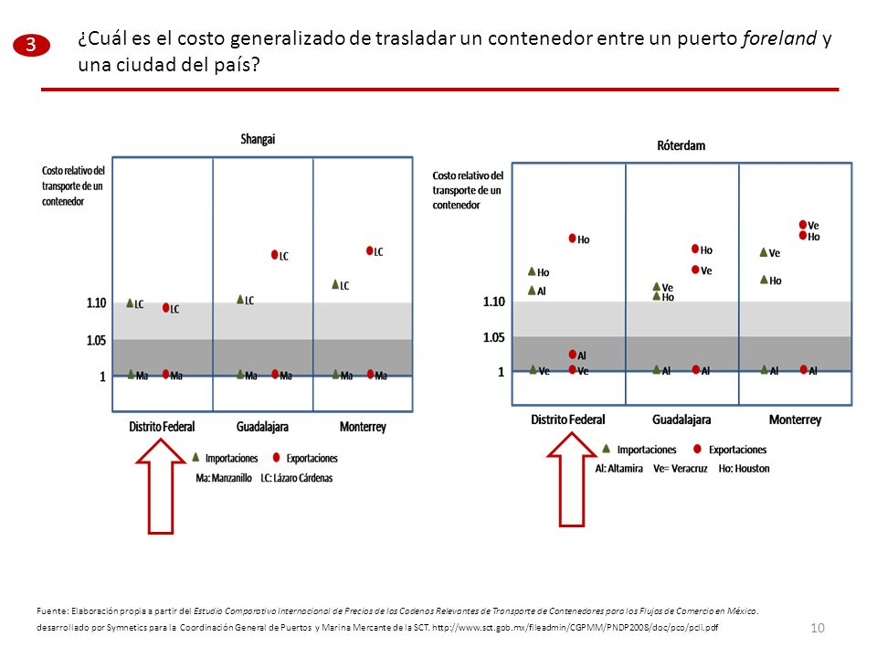 Fuente: Elaboración propia a partir del Estudio Comparativo Internacional de Precios de las Cadenas Relevantes de Transporte de Contenedores para los